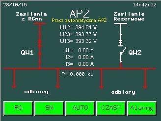 Panel operatorski- automatyka APZ.