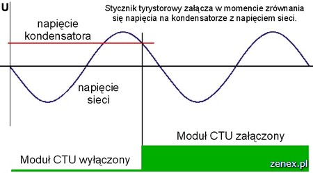 Wykres napieciowy przedstawiający moment załączenia Modułu CTU.