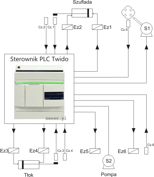 Zenex sp z oo diagram ukadu wej wyj z sterownika plc twido asfbconference2016 Images