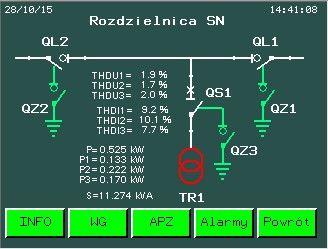 Panel Operatorski -widok zasilania SN.